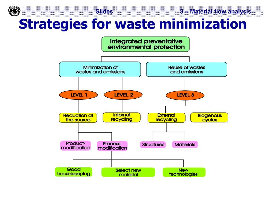 Strategies for waste minimization