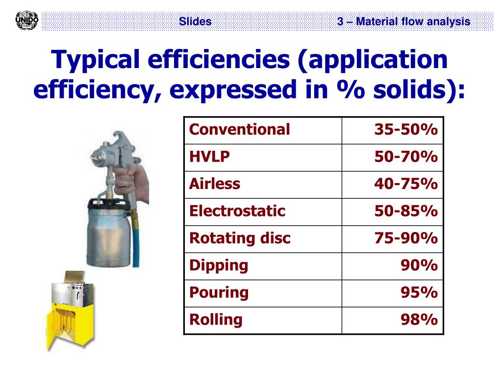 Typical efficiencies (application efficiency, expressed in % solids):