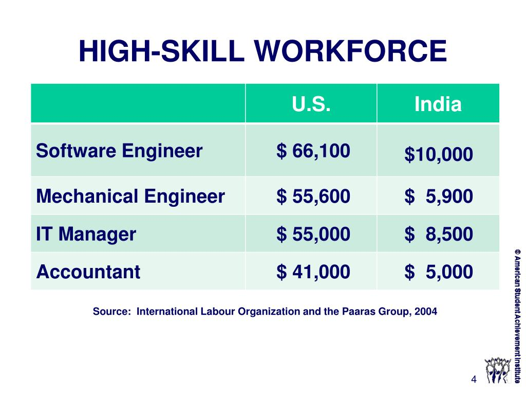HIGH-SKILL WORKFORCE