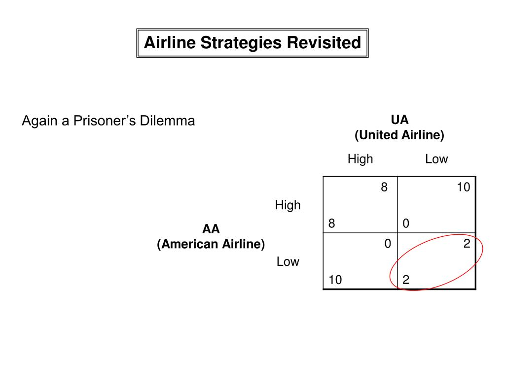 Airline Strategies Revisited