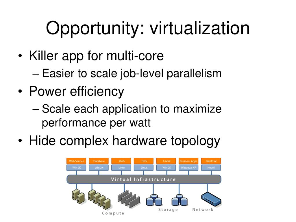 Opportunity: virtualization