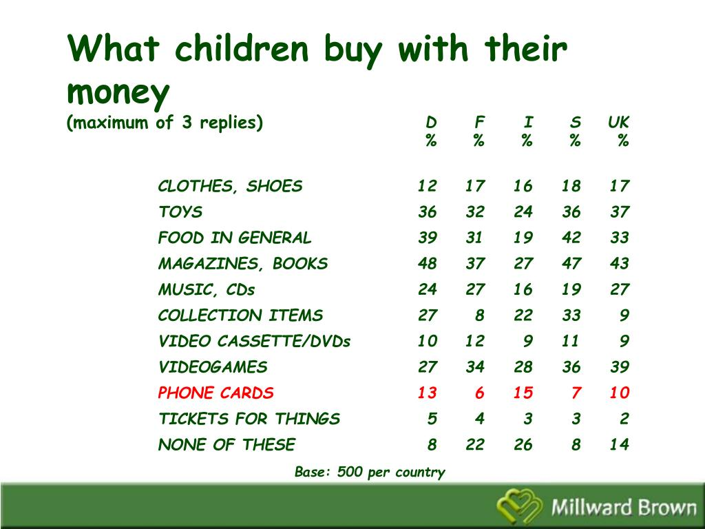 What children buy with their money