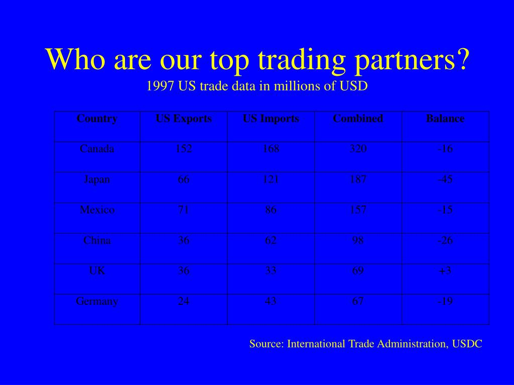 Who are our top trading partners?