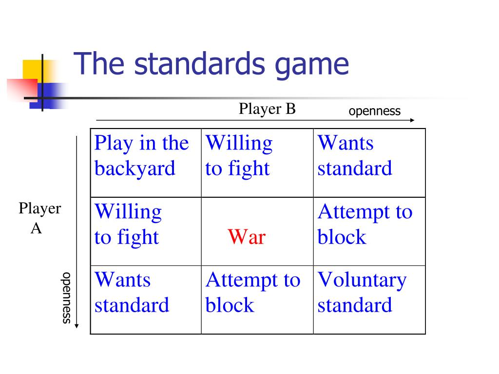 The standards game