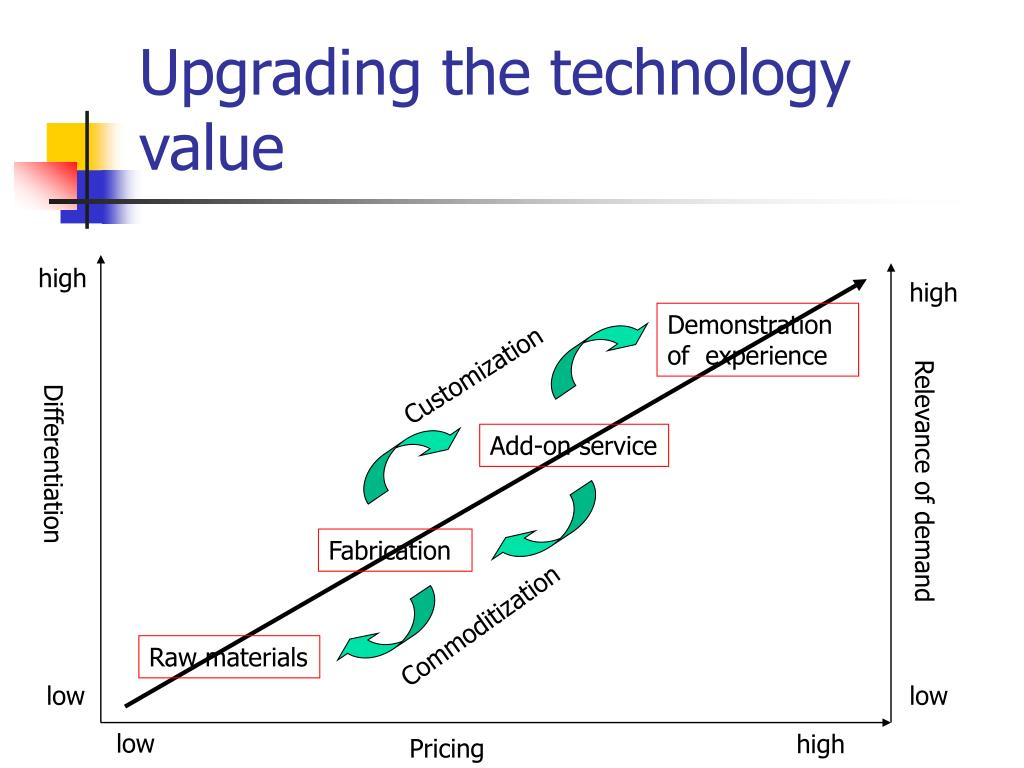 Upgrading the technology value