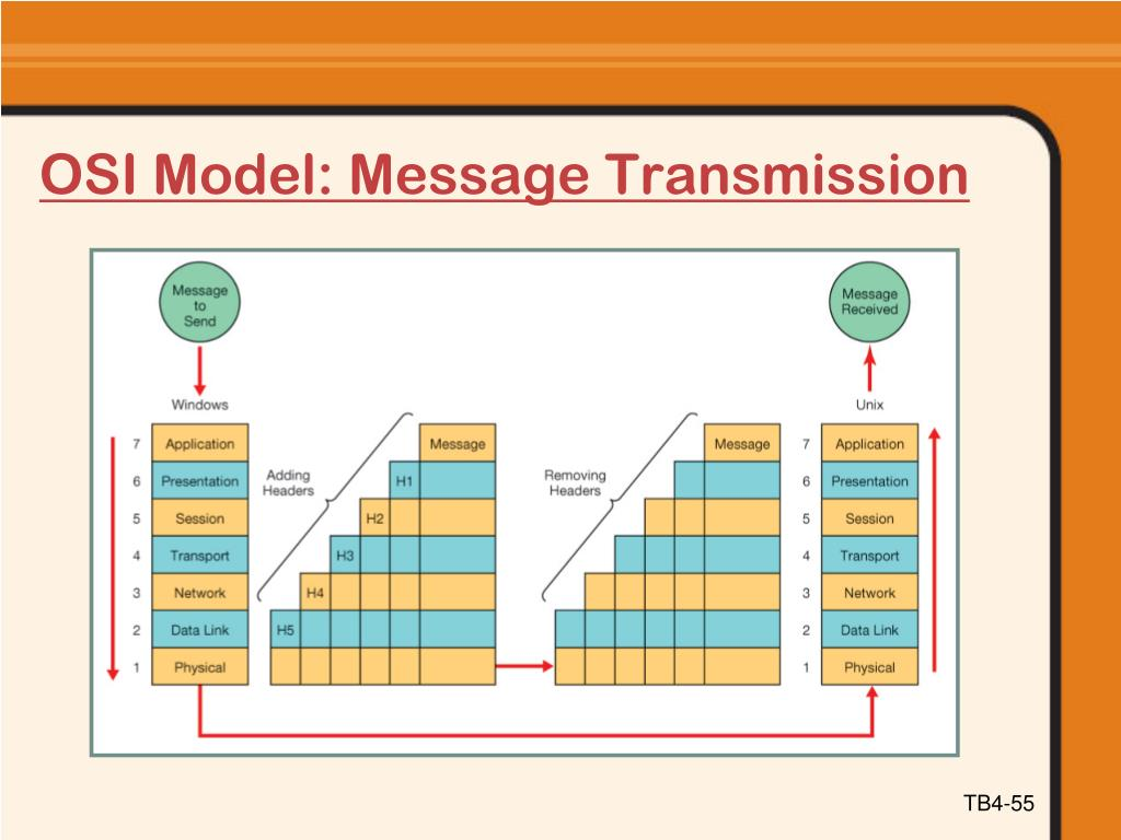 OSI Model: Message Transmission