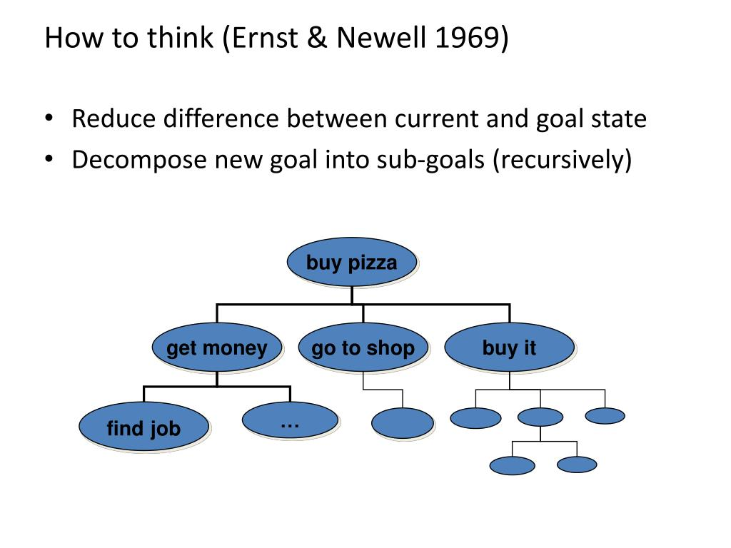 How to think (Ernst & Newell 1969)