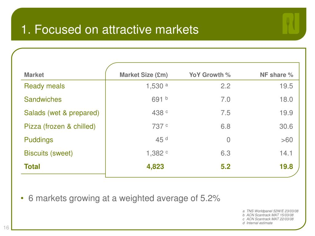 1. Focused on attractive markets