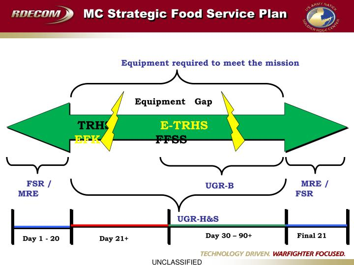 Mc strategic food service plan