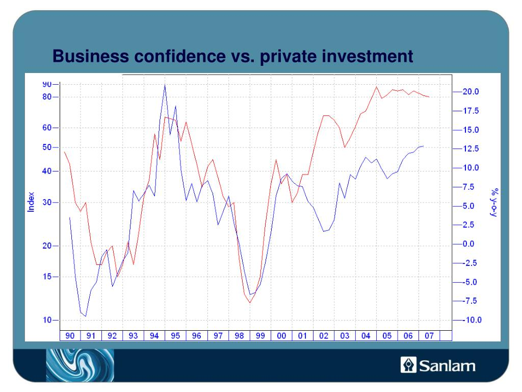 Business confidence vs. private investment