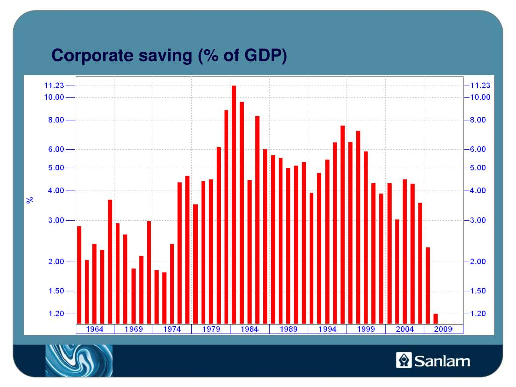 Corporate saving (% of GDP)