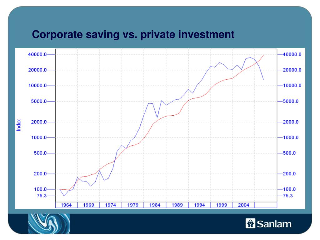 Corporate saving vs. private investment