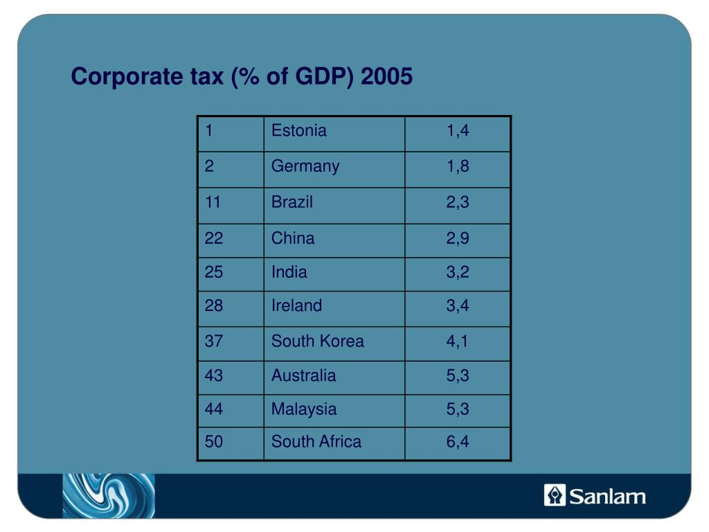 Corporate tax (% of GDP) 2005