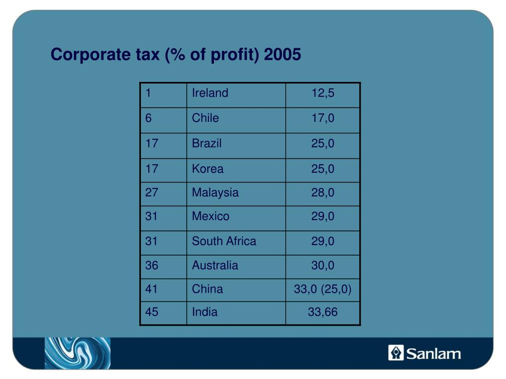 Corporate tax (% of profit) 2005