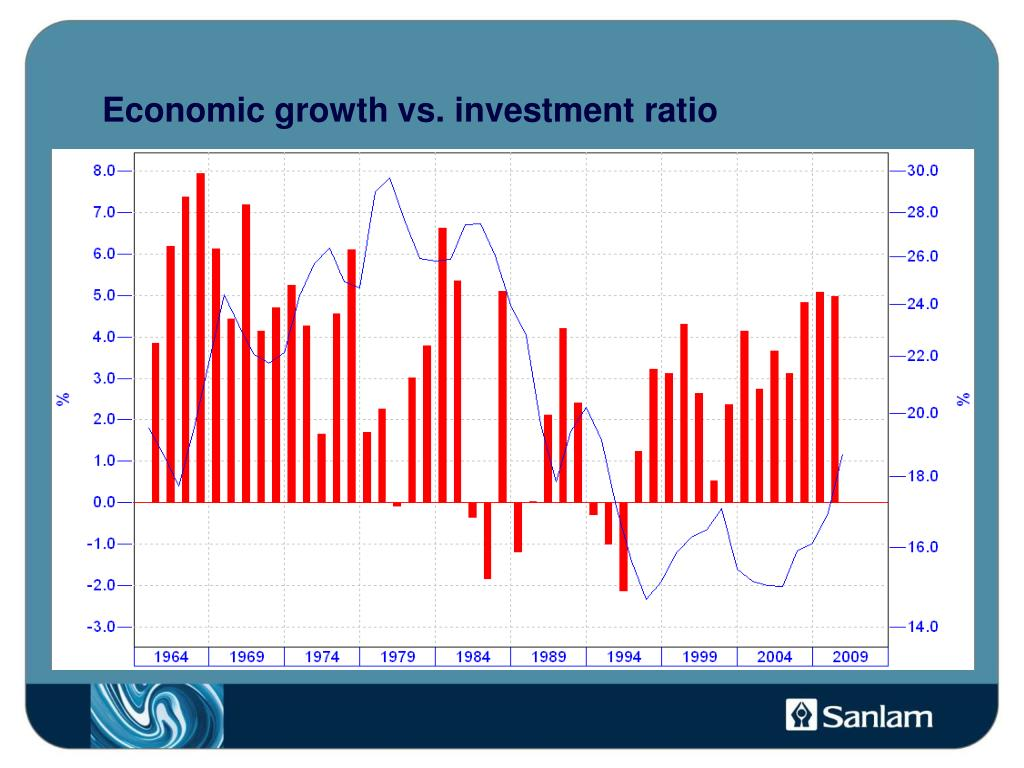 Economic growth vs. investment ratio
