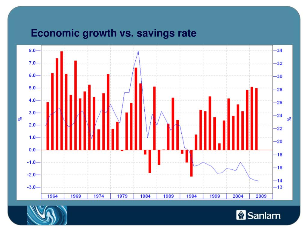 Economic growth vs. savings rate