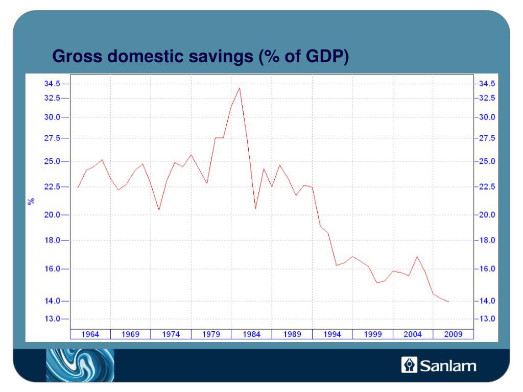 Gross domestic savings (% of GDP)