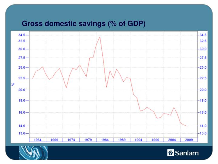 Gross domestic savings of gdp