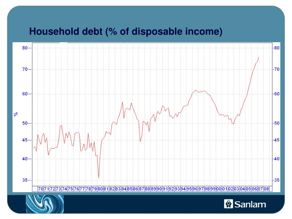 Household debt (% of disposable income)