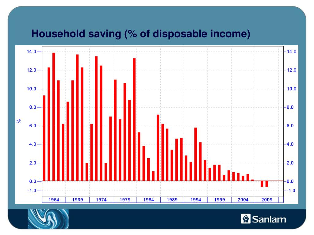 Household saving (% of disposable income)