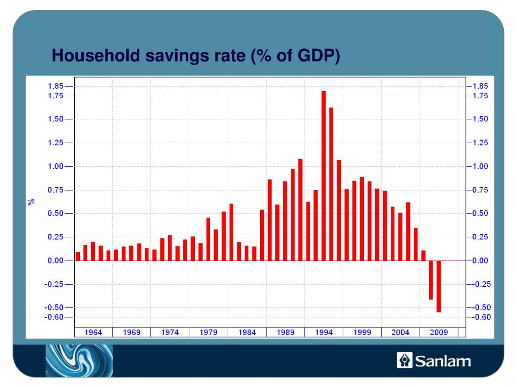 Household savings rate (% of GDP)