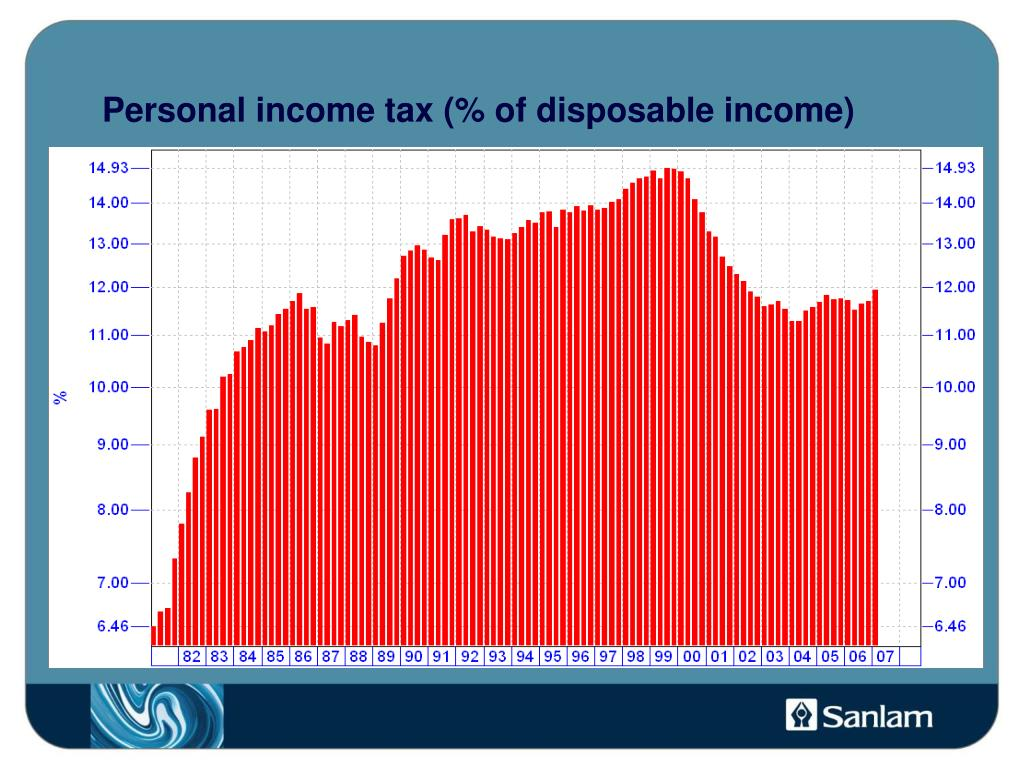 Personal income tax (% of disposable income)