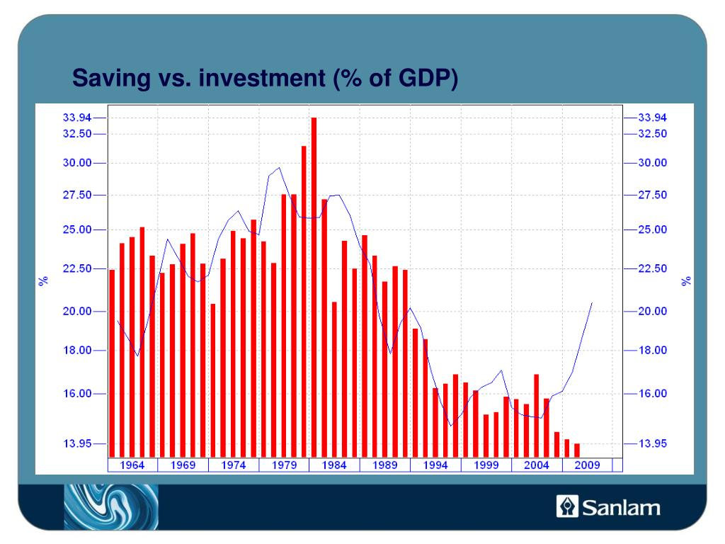 Saving vs. investment (% of GDP)