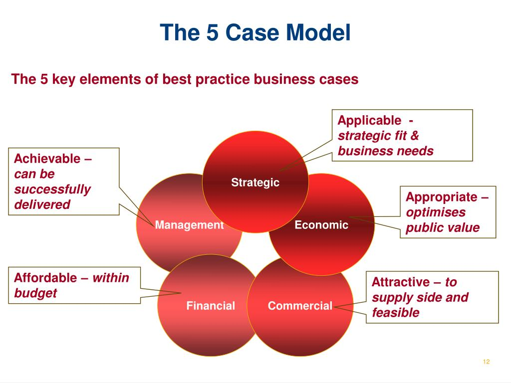 apply strategic management model in your