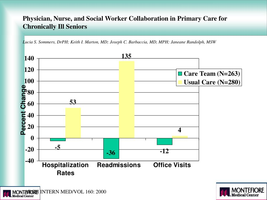 Physician, Nurse, and Social Worker Collaboration in Primary Care for Chronically Ill Seniors