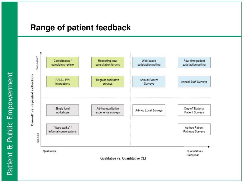 Range of patient feedback