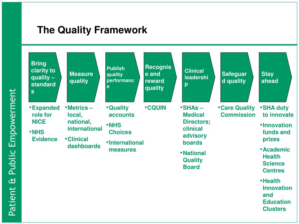 The Quality Framework
