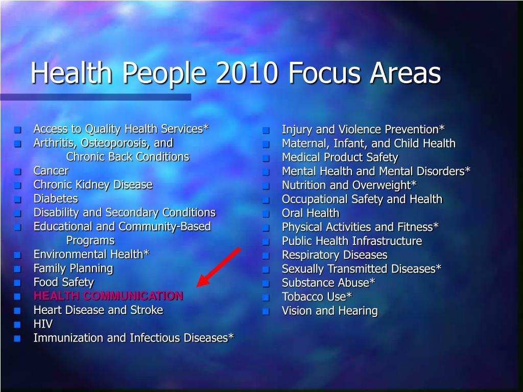 Health People 2010 Focus Areas