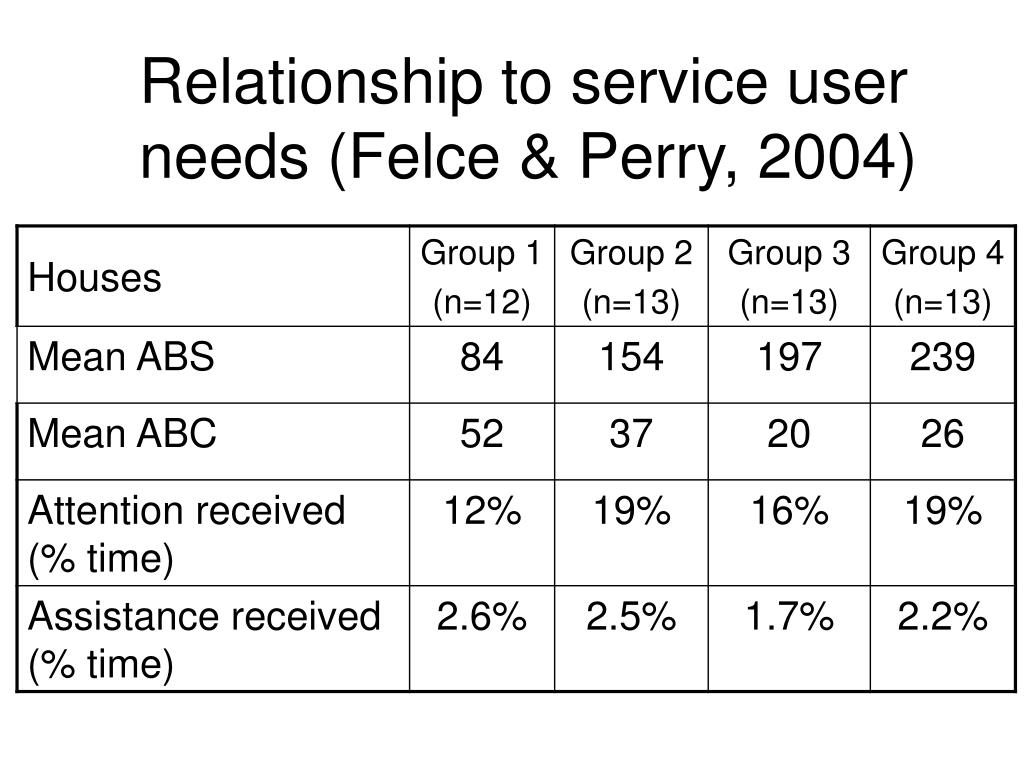 Relationship to service user needs (Felce & Perry, 2004)
