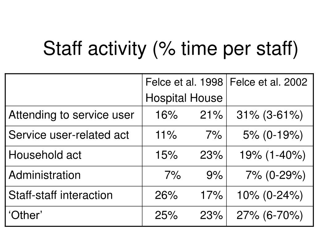 Staff activity (% time per staff)