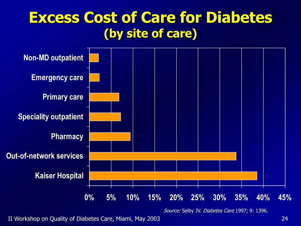 Excess Cost of Care for Diabetes
