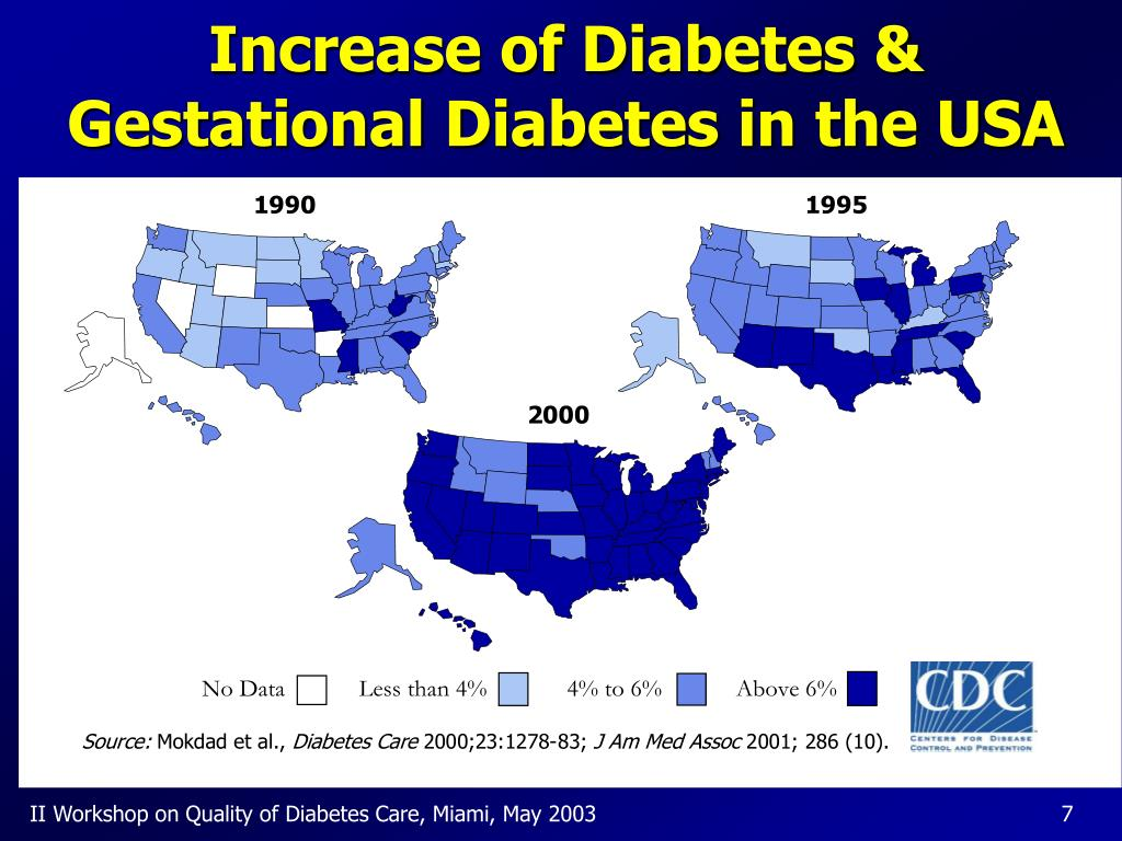 Increase of Diabetes & Gestational Diabetes in the USA