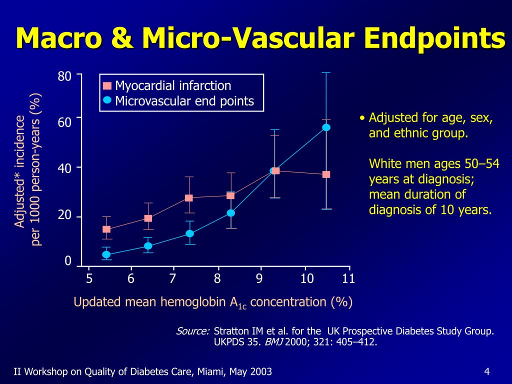 Macro & Micro-Vascular Endpoints