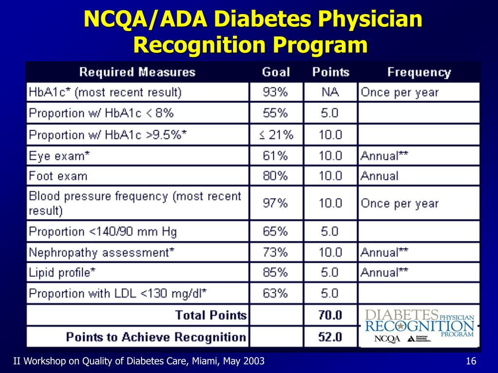NCQA/ADA Diabetes Physician Recognition Program