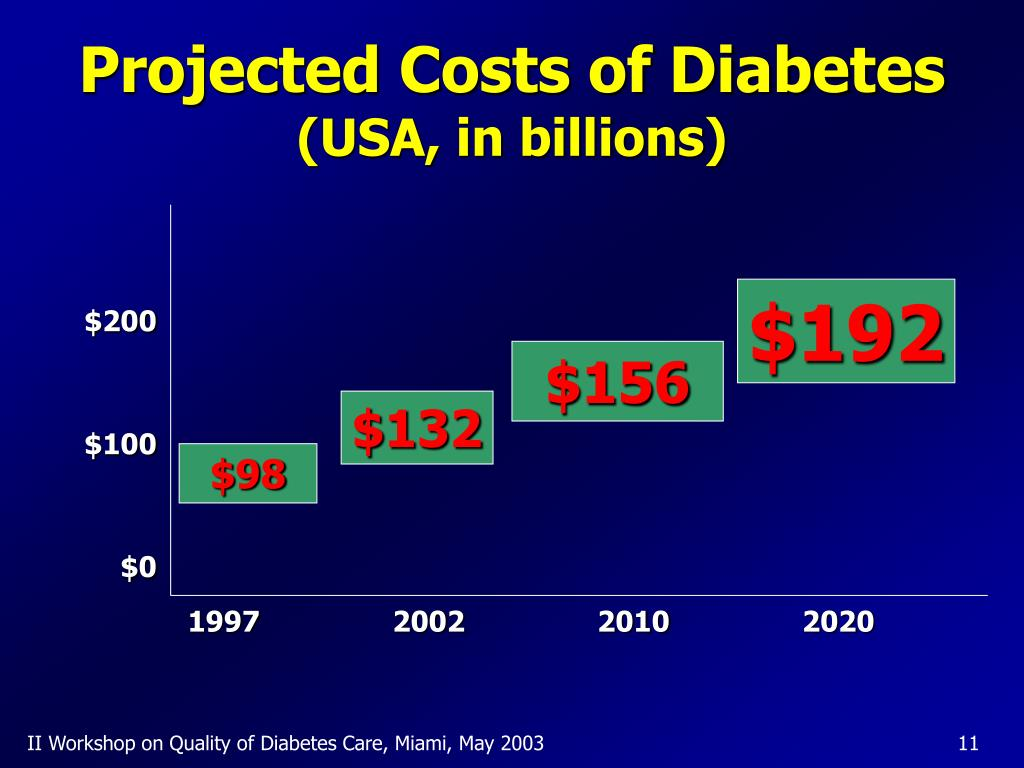 Projected Costs of Diabetes