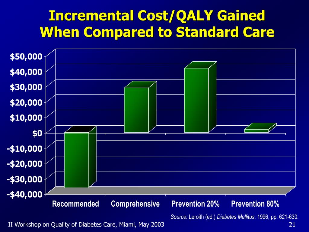 Incremental Cost/QALY Gained