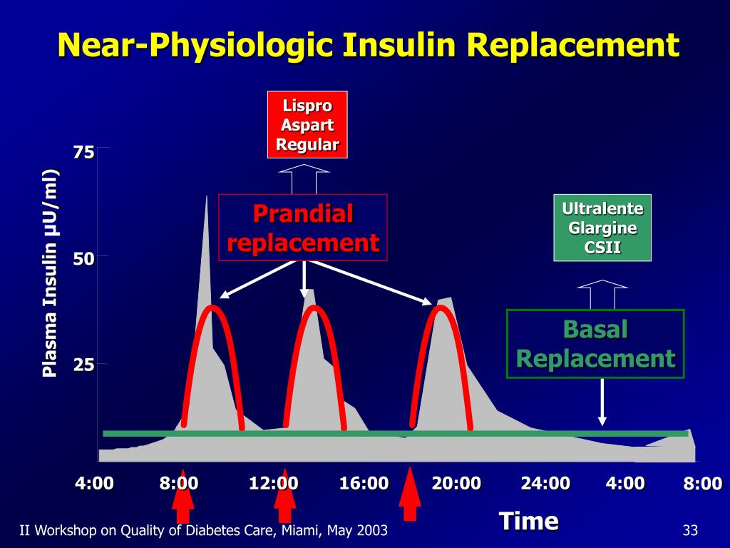 Near-Physiologic Insulin Replacement