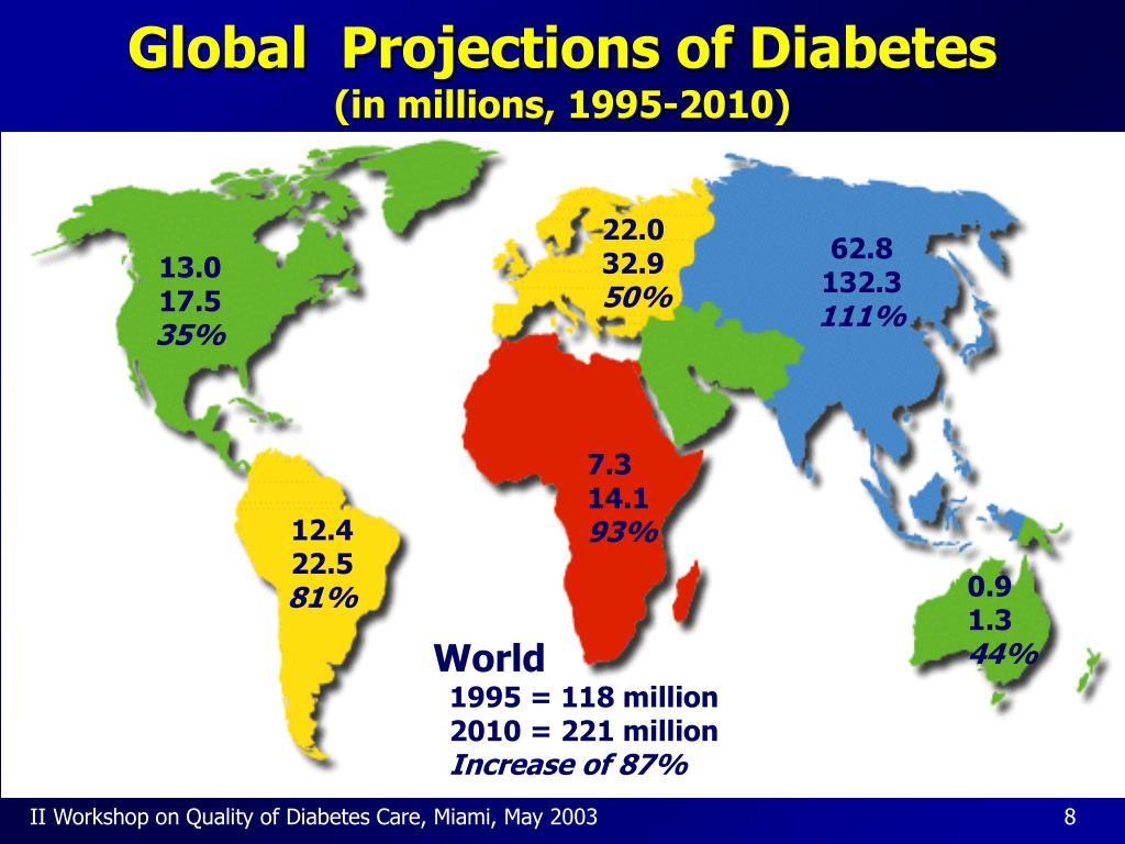 Global  Projections of Diabetes
