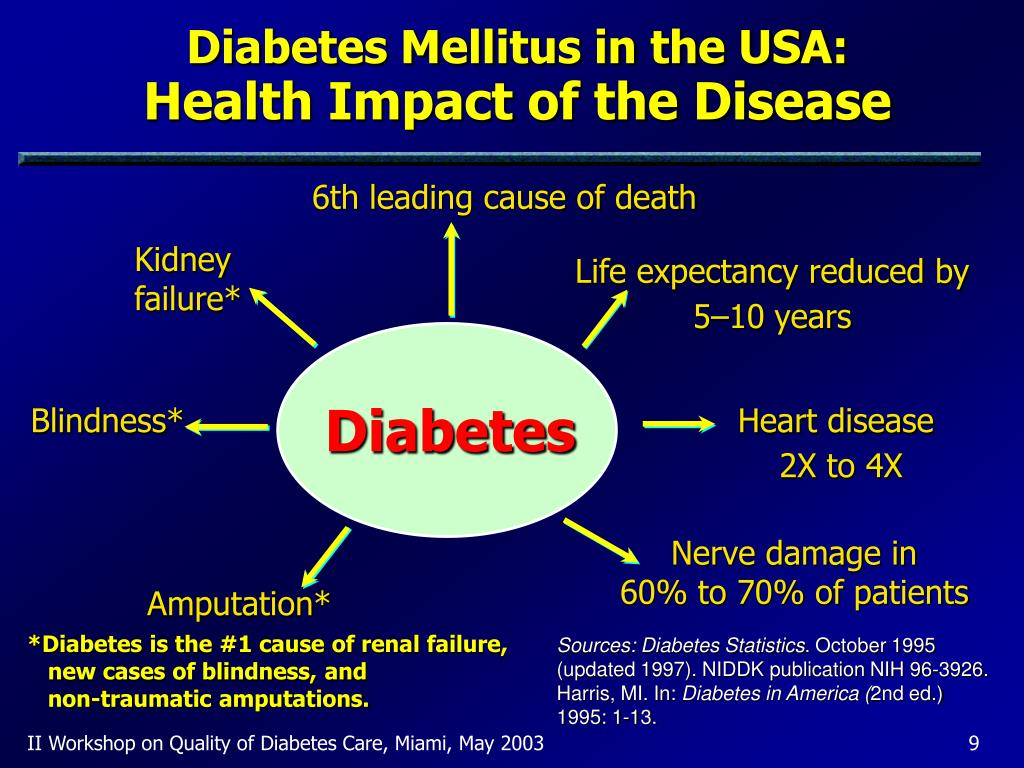 Diabetes Mellitus in the USA: