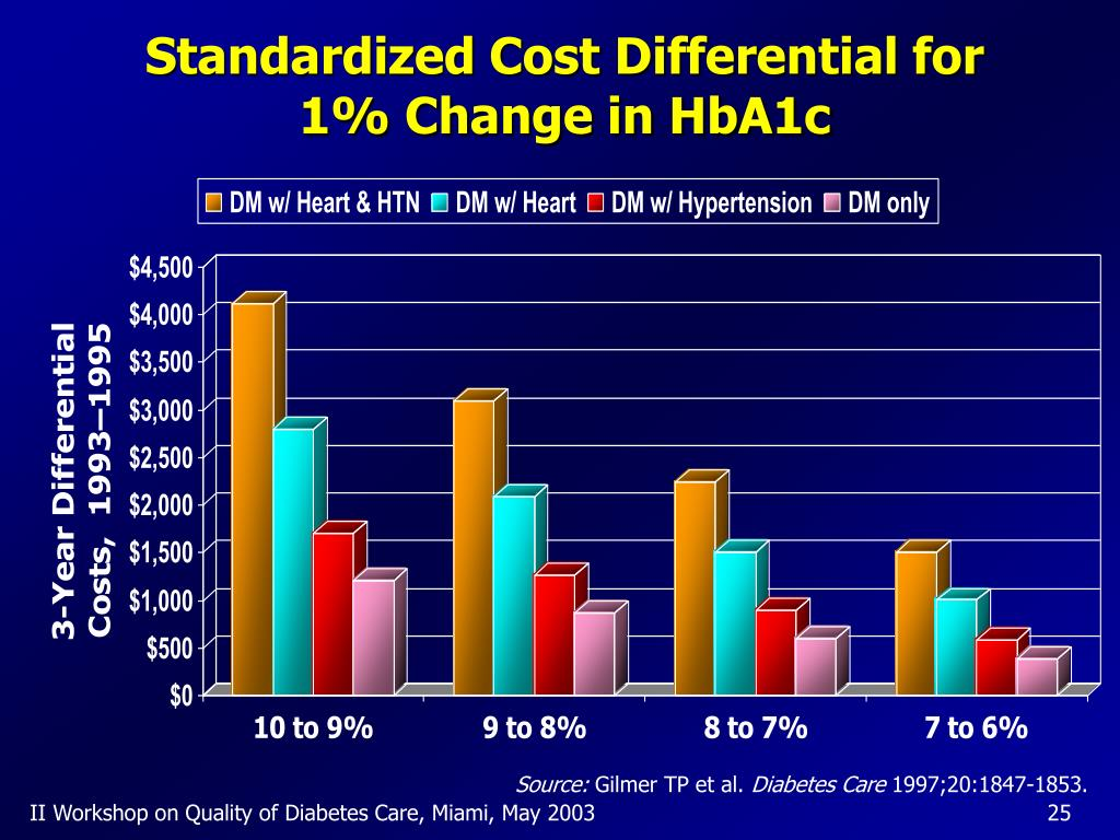 Standardized Cost Differential for