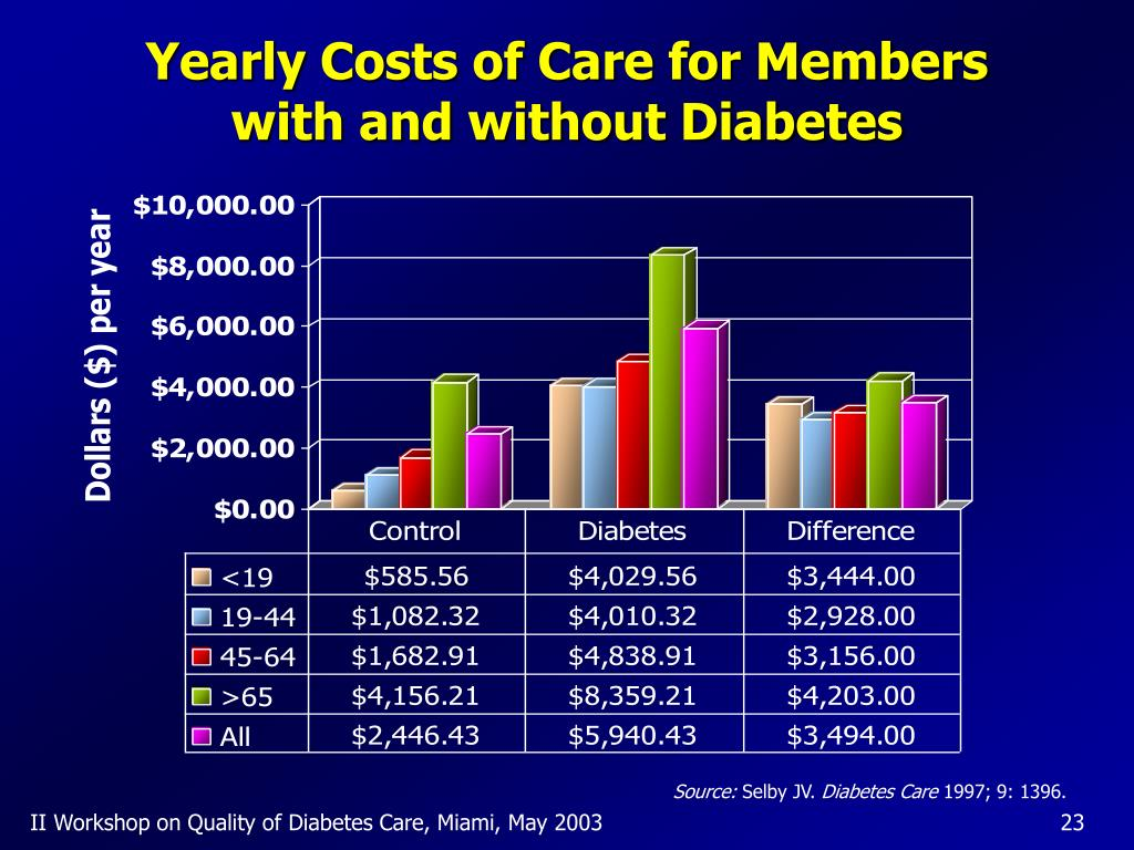 Yearly Costs of Care for Members