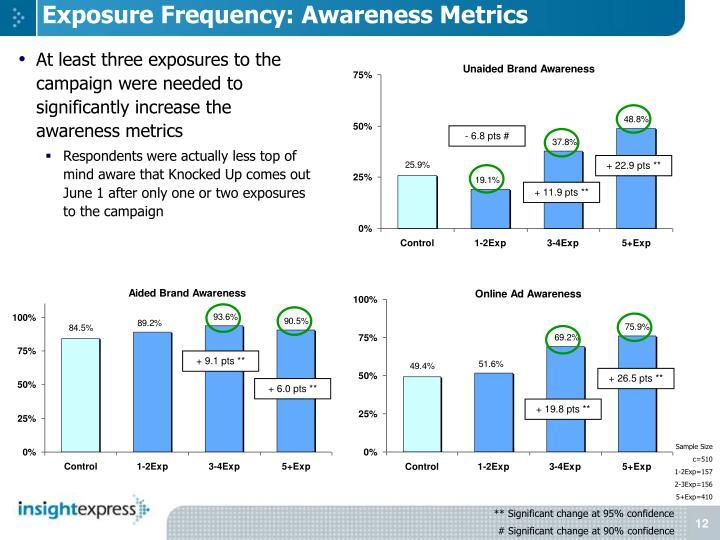 Exposure Frequency: Awareness Metrics