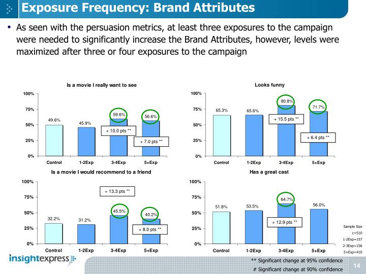 Exposure Frequency: Brand Attributes