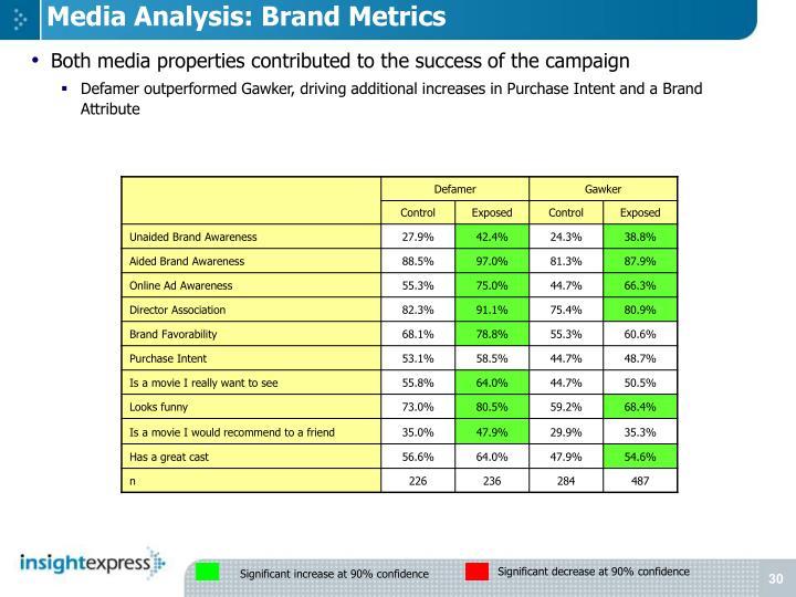 Media Analysis: Brand Metrics