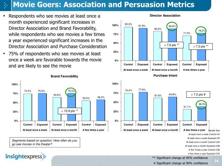Movie Goers: Association and Persuasion Metrics