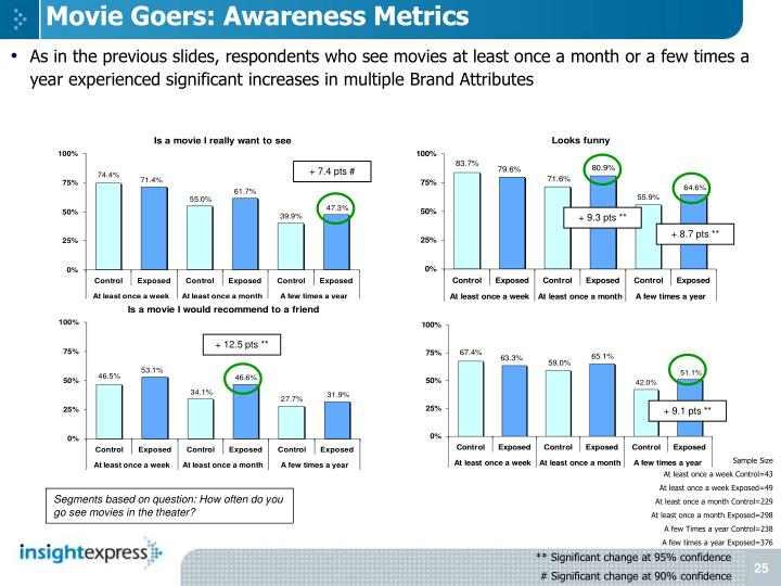 Movie Goers: Awareness Metrics